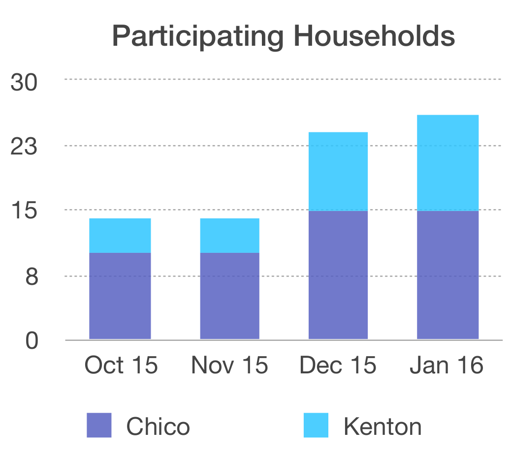 počet zapojených domácností