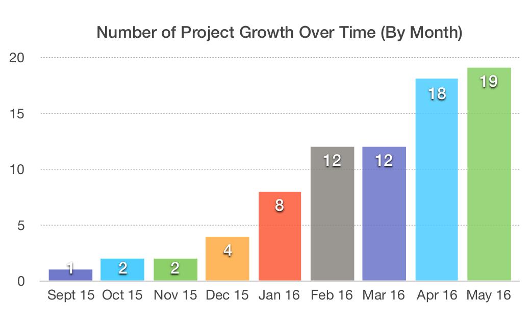 růst počtu projektů v čase